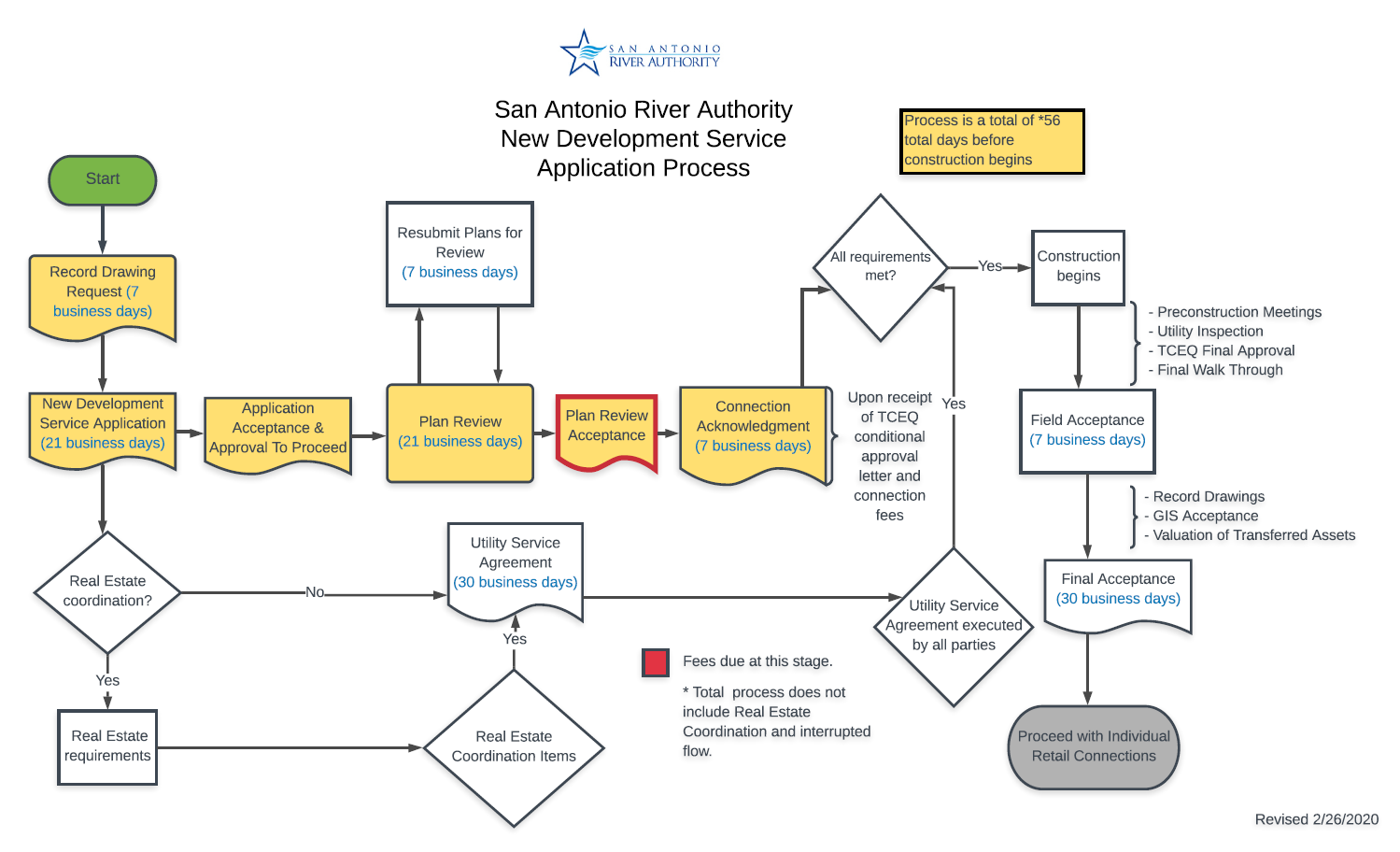 Development Service Application Process Flow Chart