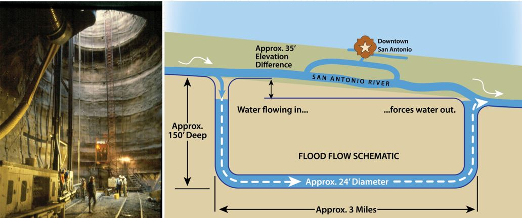 San Antonio River Tunnel illustration on how the structure functions