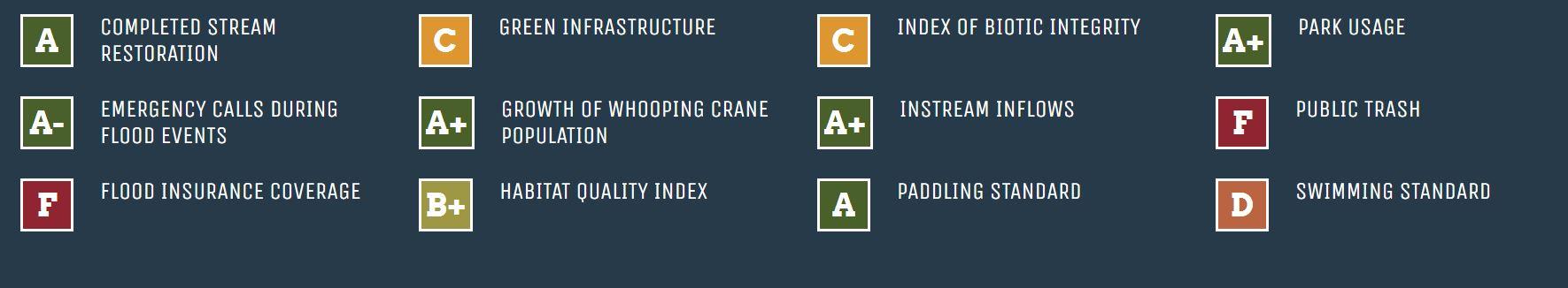 San Antonio River Basin Report Card 2020 Indicators