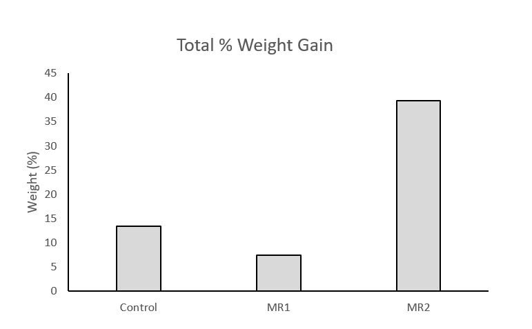 Average percent weight increase of mussels at each of the three study sites.
