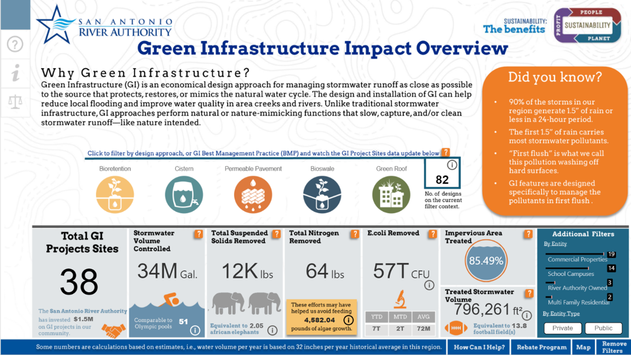 A screenshot of the River Authority's Green Infrastructure Impact Overview Dashboard available on the agency's website