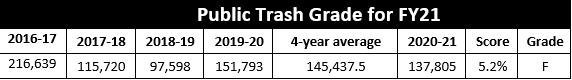 2021 San Antonio River Basin Report Card public trash grade table