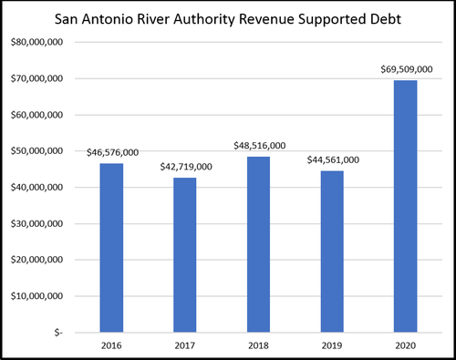 Revenue Supported Debt Chart