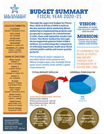 Budget Summary 2020-21
