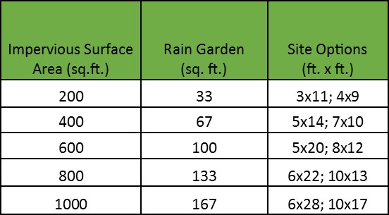 Rain Garden chart