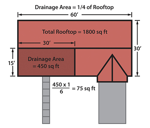 Rain Garden - rooftop calculations