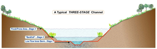 Three-stage channel stream restoration